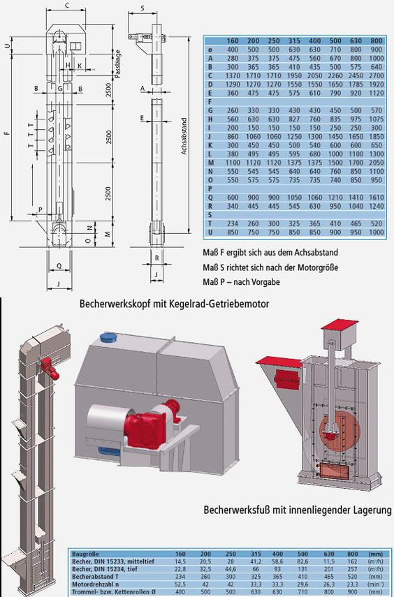 Abbildung mit technischen Daten, Anlagenbeispielen und technischem Aufbau von Becherwerken
