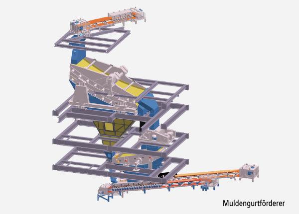 Abbildung eines Anlagenbeispiels für einen Muldengurtförderer