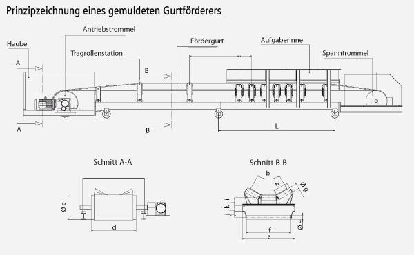 Technischer Aufbau von Gurtförderern