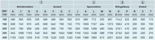 Tabelle mit Abmessungen für Rohrkettenförderer liegend