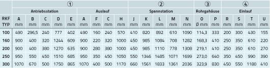 Tabelle mit konstruktiven Daten zu Rohrkettenförderern stehend
