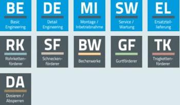 Icons der Produkte und Dienstleistungen der Schrage GmbH Anlagenbau