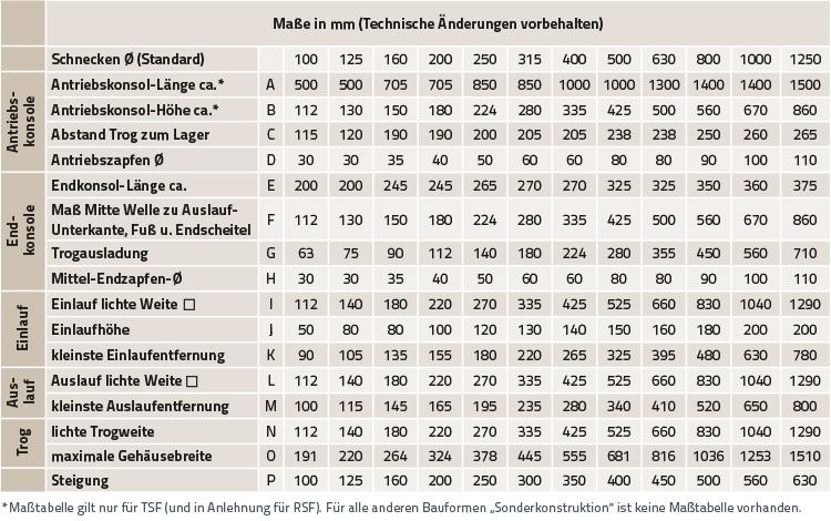 Tabelle mit konstruktiven Daten von Trogschneckenförderern